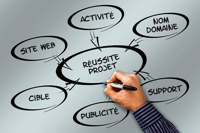 Le Plan Web